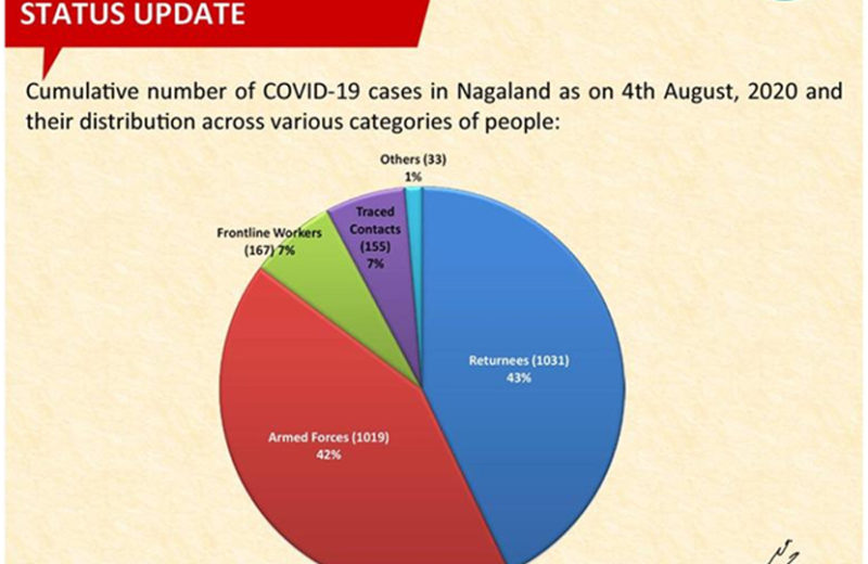 Spike in COVID-19 cases among Armed Forces pushing Nagaland's tally up