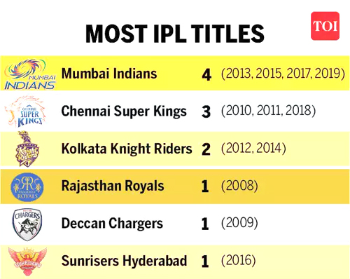 Most IPL title teams