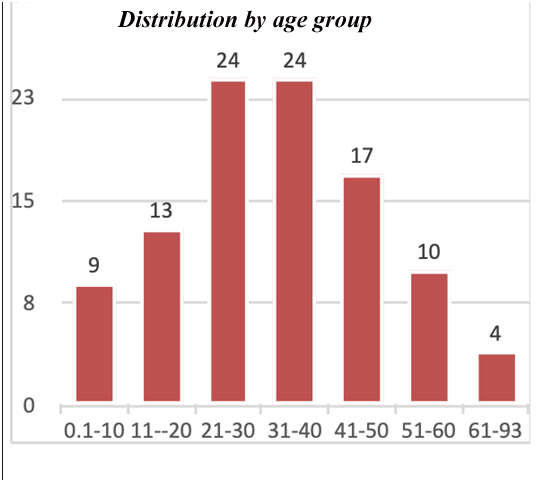distribution by age copy 1