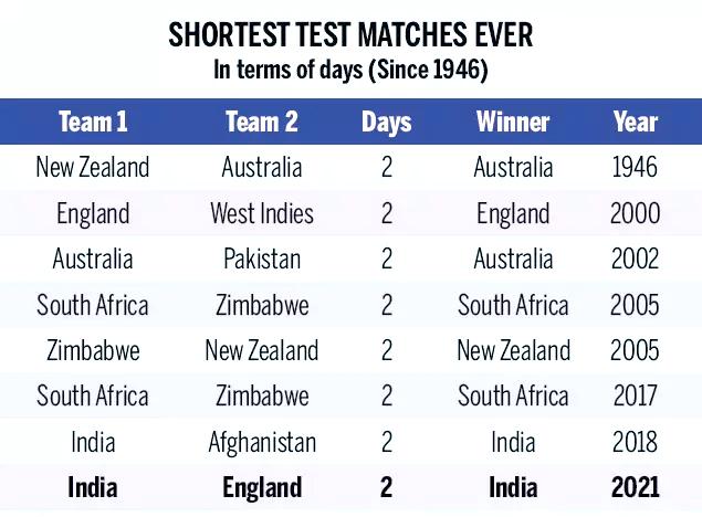 Shortest Test Matches Ever
