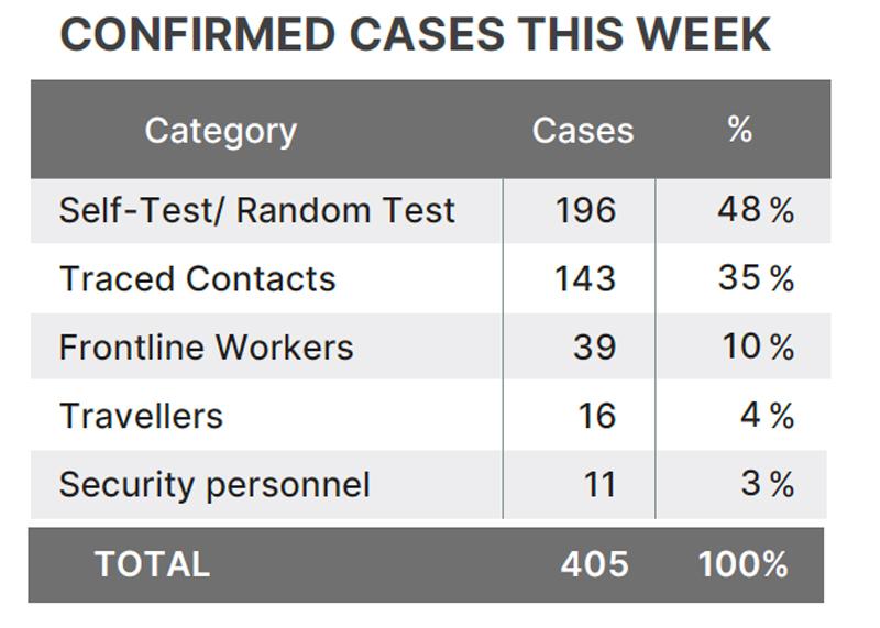 confirmed cases